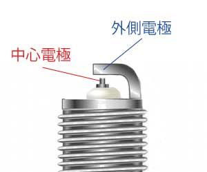スパークプラグ交換-効果-交換時期-症状-費用目安-電極-画像